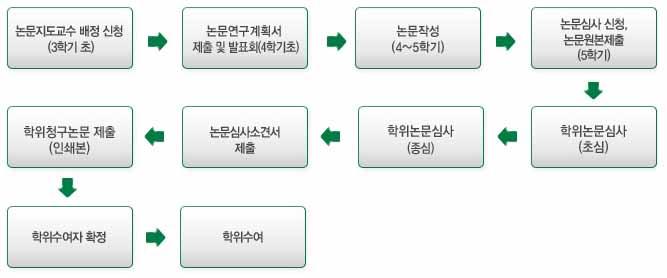 7 .논문진행절차(논문지도교수 배정신청자에만 해당)
