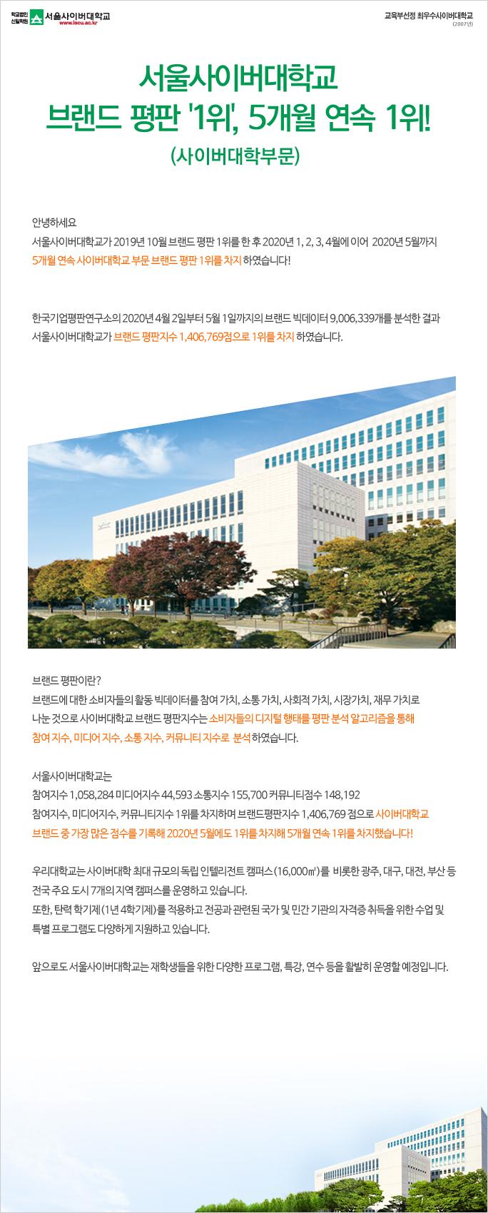 사이버대학부분 브랜드 평판 1위, 5개월 연속 1위
